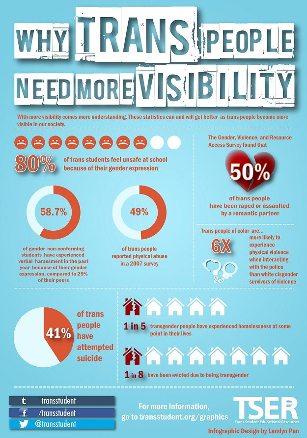 Una colorida infografía que explica por qué las personas trans necesitan más visibilidad.
