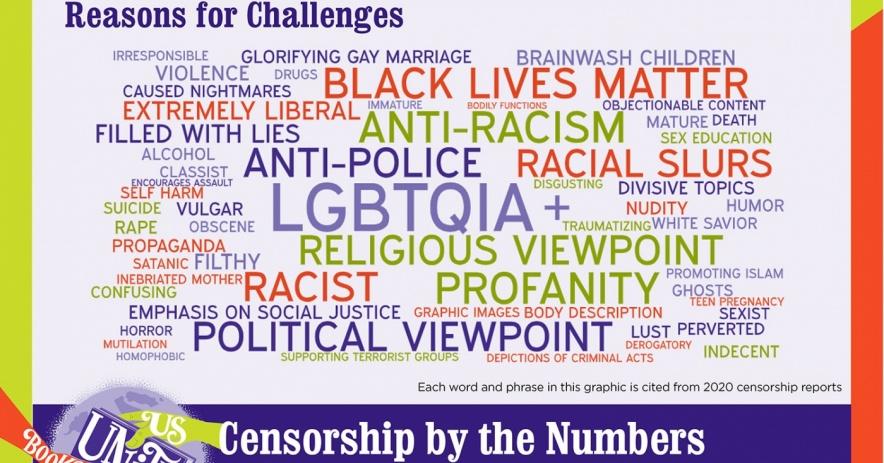 Infografía: Razones de los desafíos a los libros prohibidos